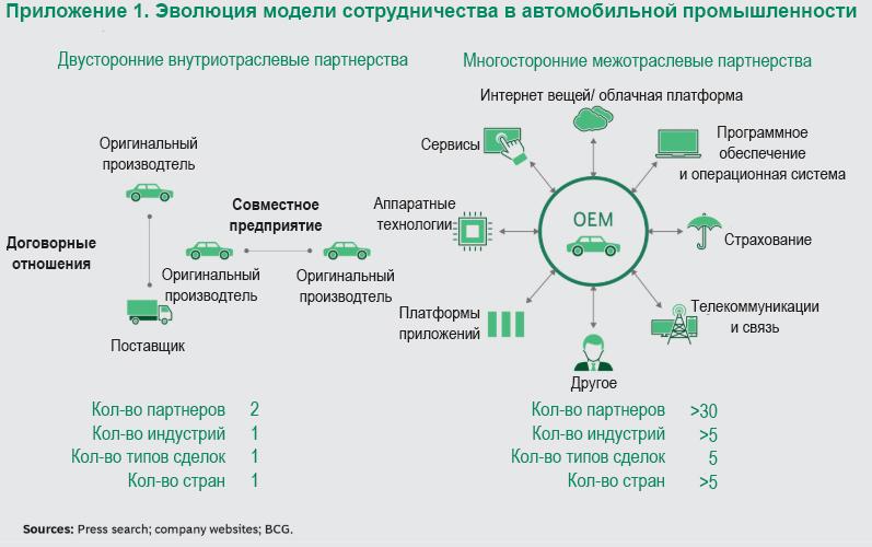 Эволюция модели сотрудничества